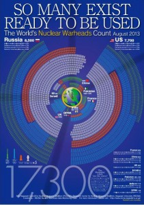 Nuclear Warheads Count Project